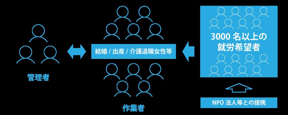 体制イメージ図